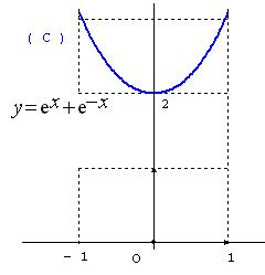 courbe-2ch.jpg