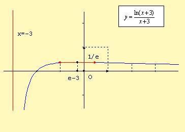 courbe-ex-bac-integration.jpg