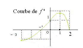 courbe-f-bac-ex1.jpg