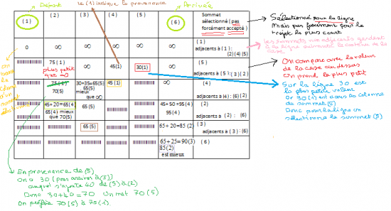 Explication 4