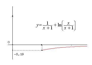 fig-courbe-ex3-bac-2012.jpg