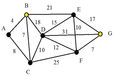 Graphe pondichery