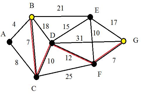 Graphe pondichery2