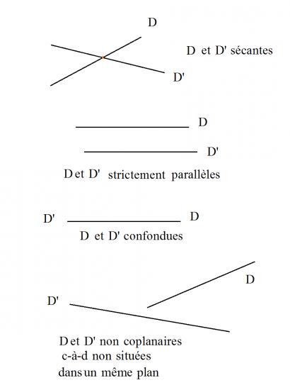 Position relative7