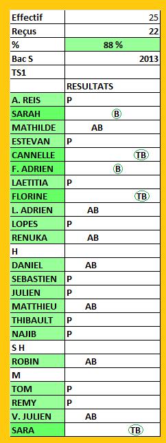 resultats-bac-s-2013-ts1-1.png